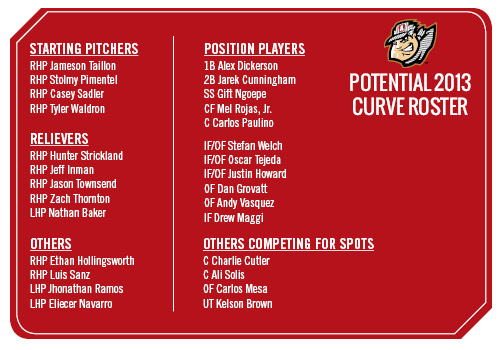 A breakdown of what a potential Curve roster could look like to start the 2013 season