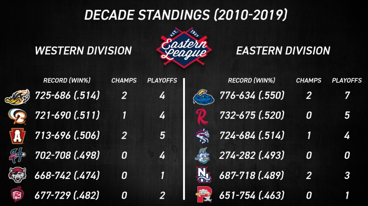 Decade Standings